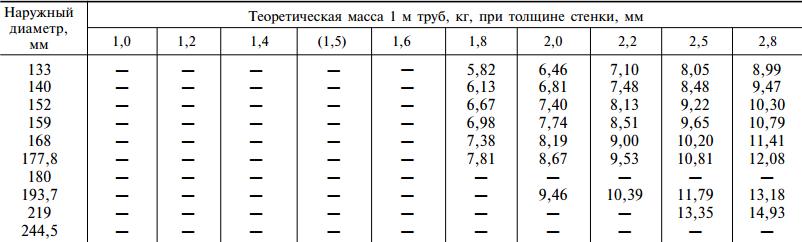 Размер электросварных труб 133-244 мм