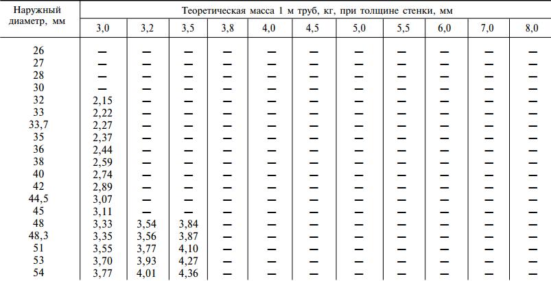 Размер электросварных труб 26-54 мм
