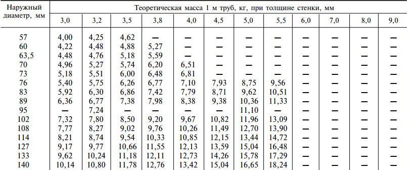 Размеры стальных электросварных прямошовных труб 57-140мм