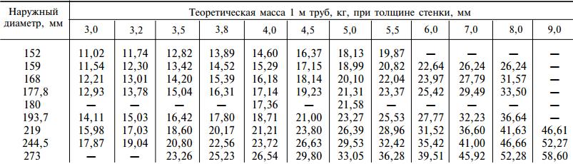 Размеры стальных электросварных прямошовных труб 152-273