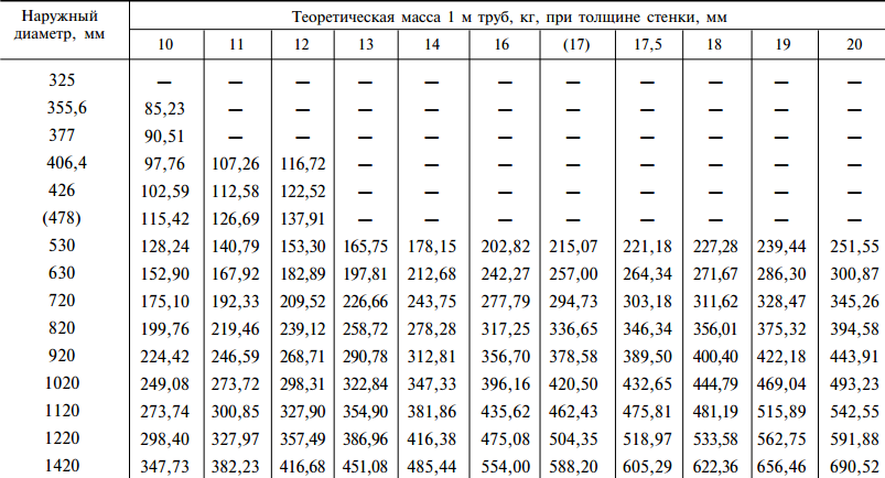 Размеры стальных электросварных прямошовных труб 325-1420мм
