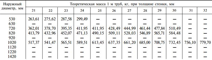 Размеры стальных электросварных прямошовных труб 530-1420мм