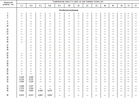 Размеры стальных бесшовных холоднодеформированных труб