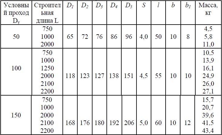 Размеры труба чугунная