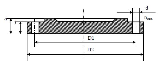 Заглушка фланцевая (ЗФ) чугунная